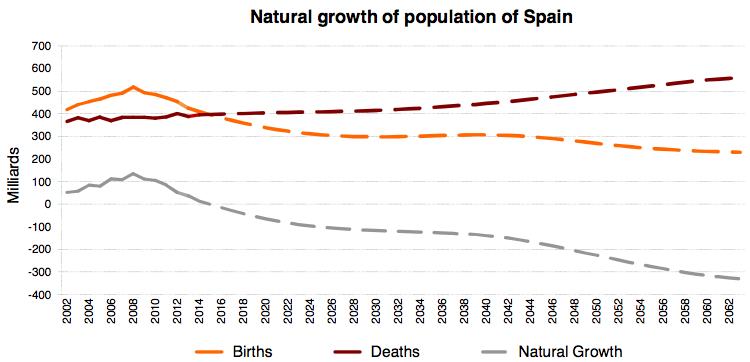 Demographics of Spain - Wikipedia